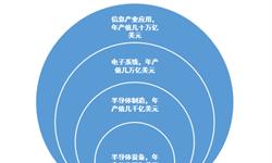 十张图带你了解半导体设备行业发展情况 全球半导体产能向中国大陆转移,推动国内设备行业大力发展