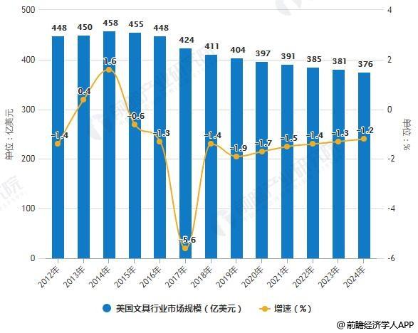 2012-2024年美国文具行业市场规模统计及增长情况预测