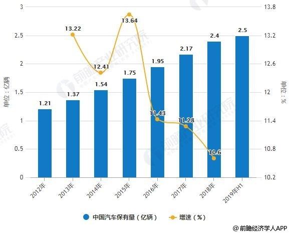 2012-2019年H1中国汽车保有量及增长情况