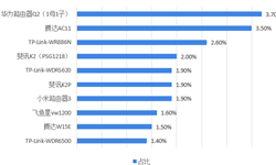 2018年中国路由器行业竞争格局与趋势分析 中国企业优势日发明显【组图】