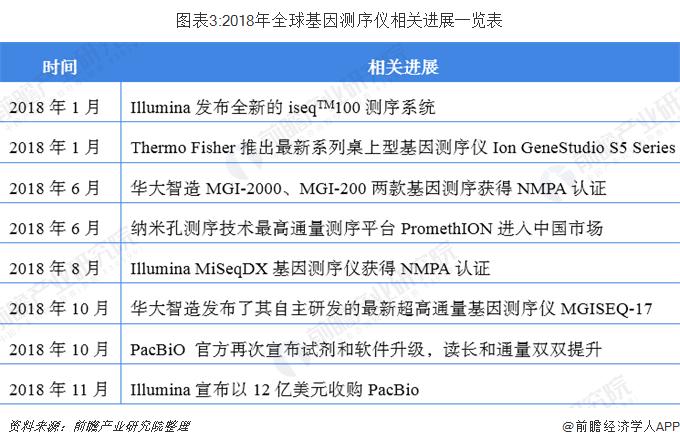 图表3:2018年全球基因测序仪相关进展一览表