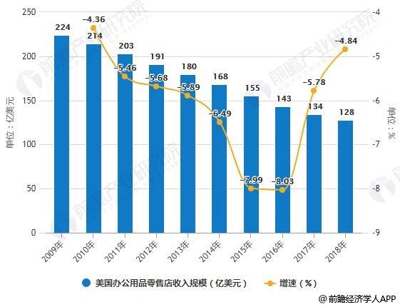 2009-2018年美国办公用品零售店收入规模统计及增长情况