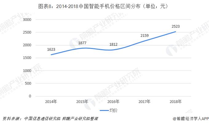 图表8:2014-2018中国智能手机价格区间分布(单位:元)