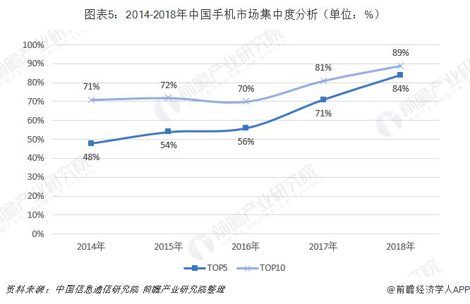 图表5:2014-2018年中国手机市场集中度分析(单位:%)