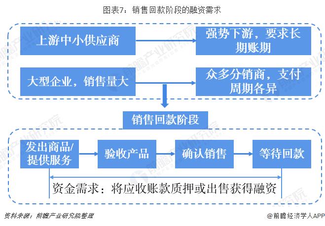 图表7:销售回款阶段的融资需求