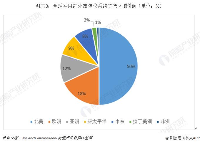 图表3:全球军用红外热像仪系统销售区域份额(单位:%)