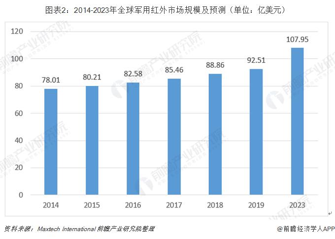 图表2:2014-2023年全球军用红外市场规模及预测(单位:亿美元)