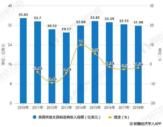 2010-2018年美国纸类文具及其他文具制造商收入规模统计及增长情况
