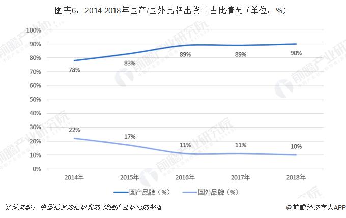 图表6:2014-2018年国产/国外品牌出货量占比情况(单位:%)