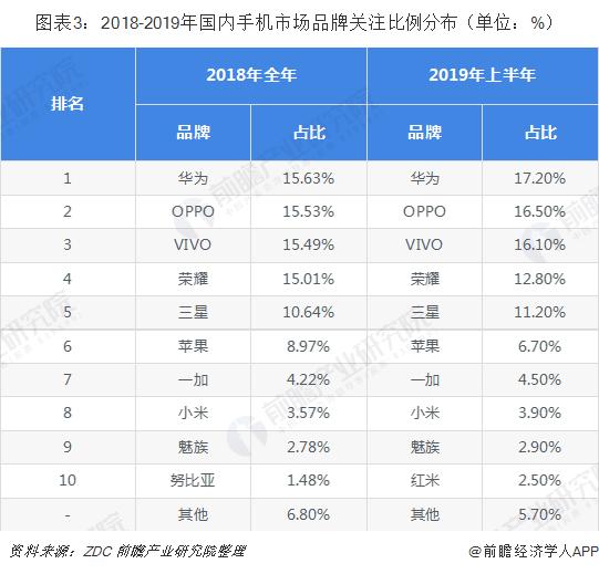 图表3:2018-2019年国内手机市场品牌关注比例分布(单位:%)