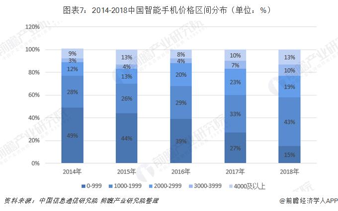 图表7:2014-2018中国智能手机价格区间分布(单位:%)