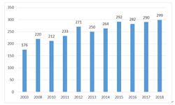 2019年中国液压行业市场规模和发展前景分析 高端液压核心部件加速进口替代【组图】
