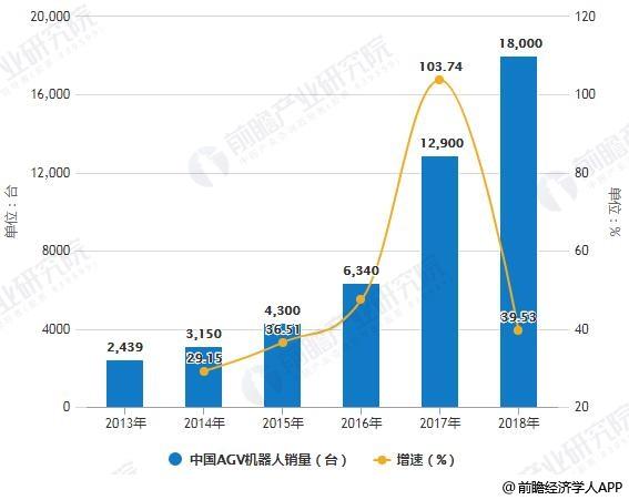 2013-2018年中国AGV机器人销量统计及增长情况预测