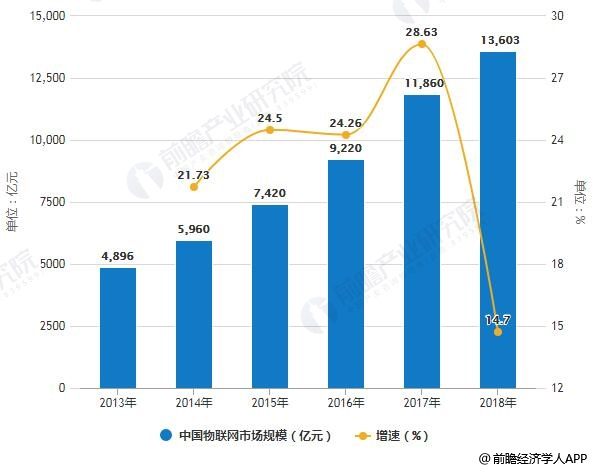 2013-2018年中国物联网市场规模统计及增长情况