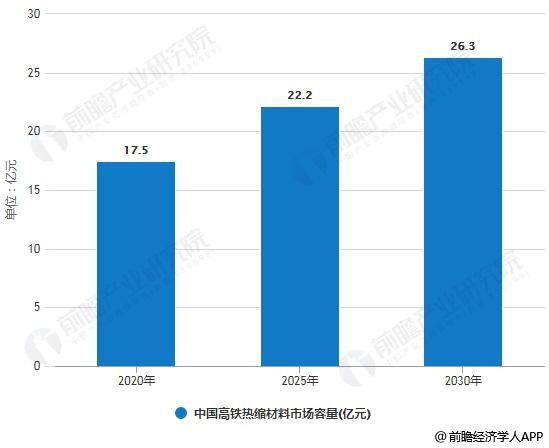 2020-2030年中国高铁热缩材料市场容量预测情况