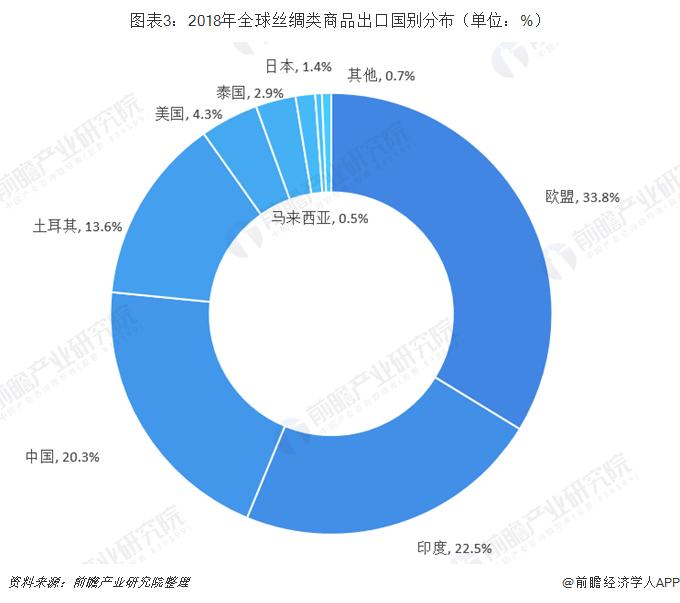 图表3:2018年全球丝绸类商品出口国别分布(单位:%)