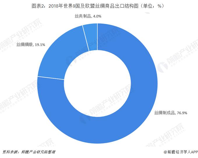 图表2:2018年世界9国及欧盟丝绸商品出口结构图(单位:%)