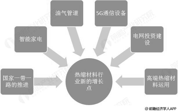 热缩材料行业市场新增长点分析情况