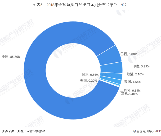 图表5:2018年全球丝类商品出口国别分布(单位:%)