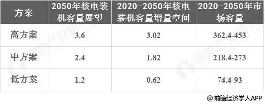 2020-2050年核电建设用热缩材料市场容量预测情况