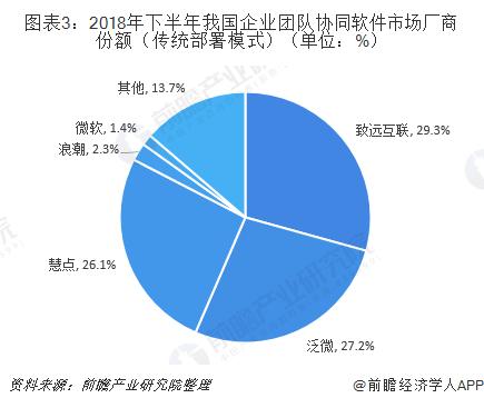 图表3:2018年下半年我国企业团队协同软件市场厂商份额(传统部署模式)(单位:%)