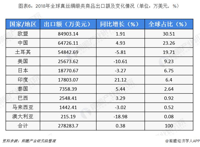 图表6:2018年全球真丝绸缎类商品出口额及变化情况(单位:万美元,%)