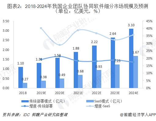 图表2:2018-2024年我国企业团队协同软件细分市场规模及预测(单位:亿美元,%)