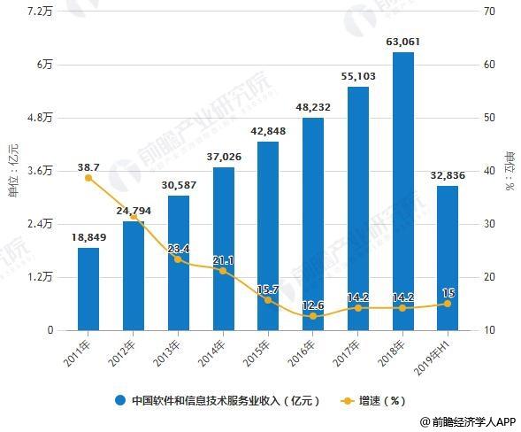 2011-2019年H1中国软件和信息技术服务业收入统计及增长情况