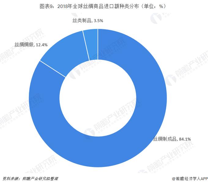 图表9:2018年全球丝绸商品进口额种类分布(单位:%)