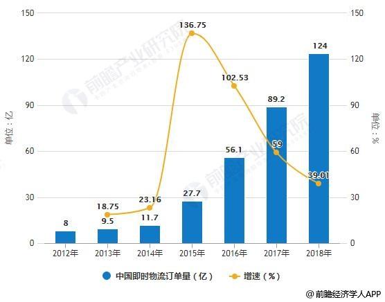 2012-2018年中国即时物流订单量统计及增长情况