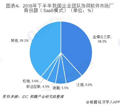 图表4:2018年下半年我国企业团队协同软件市场厂商份额(SaaS模式)(单位:%)