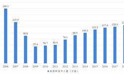 2018年美国陶瓷砖行业进出口现状与市场趋势:中国依旧是美国陶瓷产品最大输出国【组图】