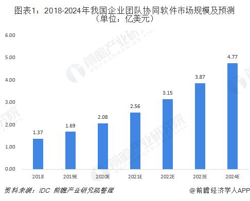 图表1:2018-2024年我国企业团队协同软件市场规模及预测(单位:亿美元)