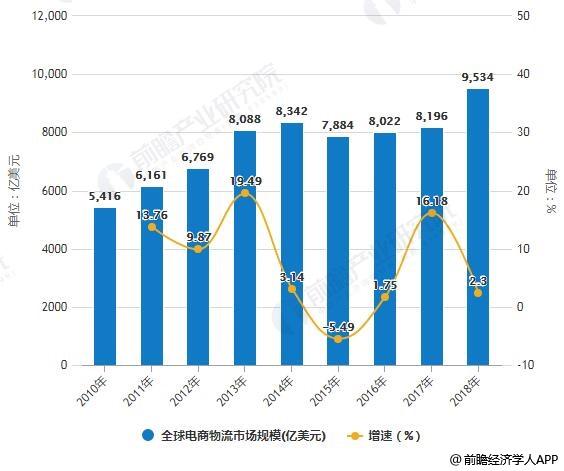 2010-2018年全球电商物流市场规模统计及增长情况