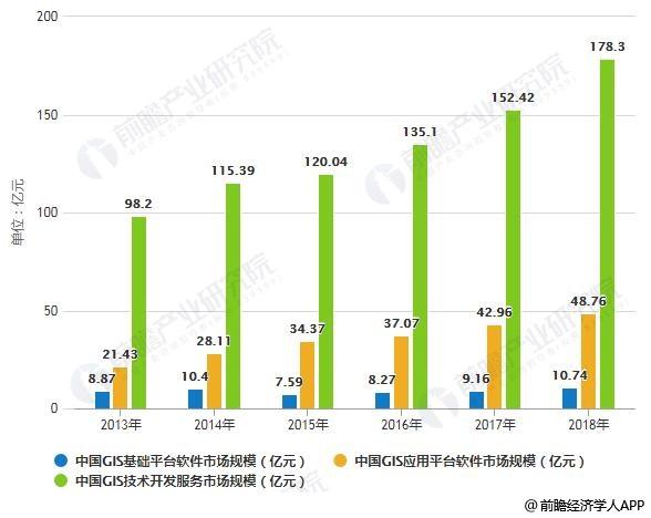 2013-2018中国GIS市场规模统计情况