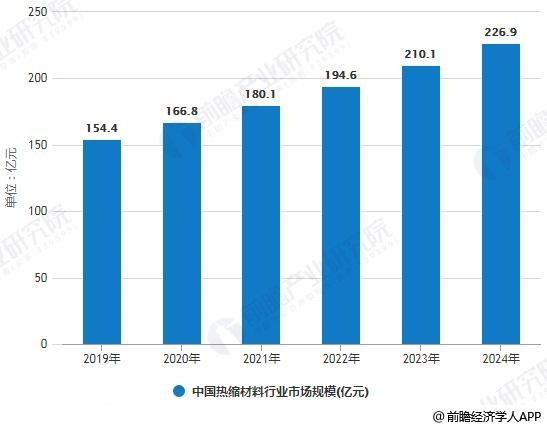 2019-2024年中国热缩材料行业市场规模预测情况