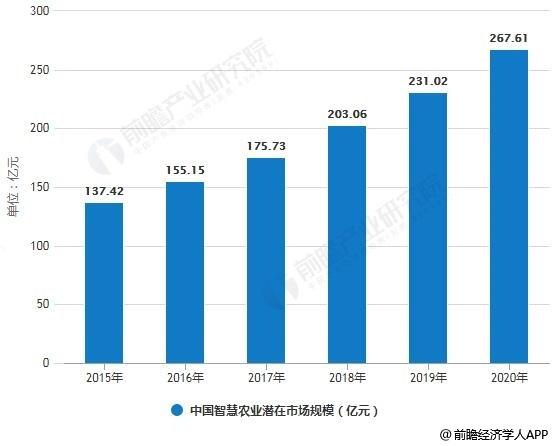 2015-2020年中国智慧农业潜在市场规模统计情况及预测