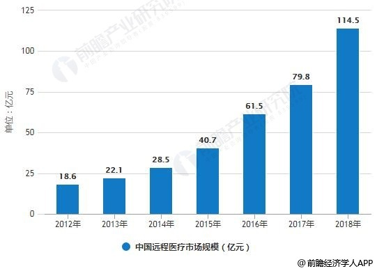 2012-2018年中国远程医疗市场规模统计情况及预测