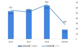 2019年上半年中国政府机关视频会议系统采购市场规模与发展趋势分析 政府四五级机构低端市场需求庞大【组图】