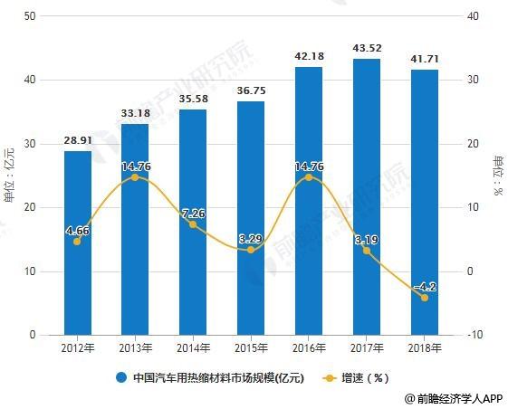 2010-2018年中国汽车用热缩材料市场规模统计及增长情况