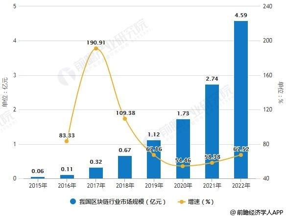 2015-2022年我国区块链行业市场规模统计及增长情况预测