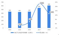 2018年全球集成电路用电子化学品行业市场现状及发展趋势分析  中国台湾为最大消费地区,韩国、日本、中国大陆紧随其后
