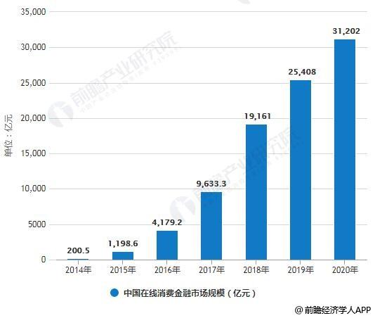 20114-2020年中国在线消费金融市场规模统计情况及预测
