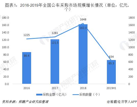 图表1:2016-2019年全国公车采购市场规模增长情况(单位:亿元,个)