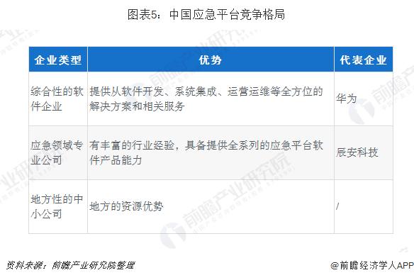 图表5:中国应急平台竞争格局