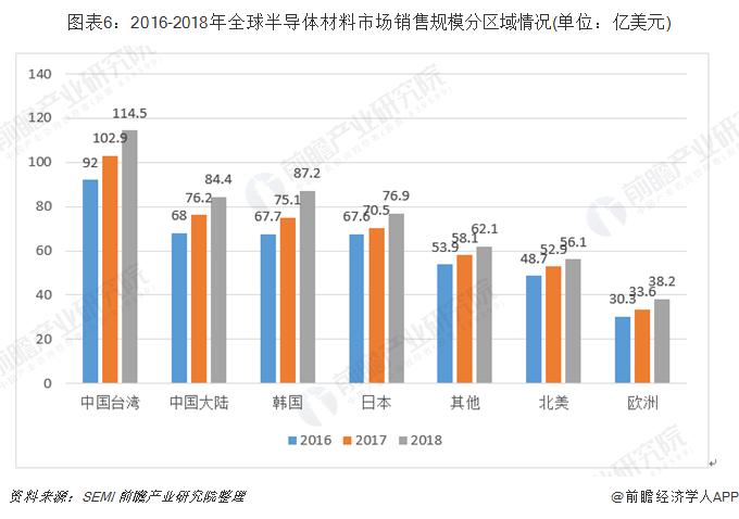 图表6:2016-2018年全球半导体材料市场销售规模分区域情况(单位:亿美元)