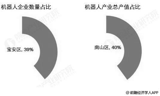 2018年深圳机器人产业区域竞争格局分析情况
