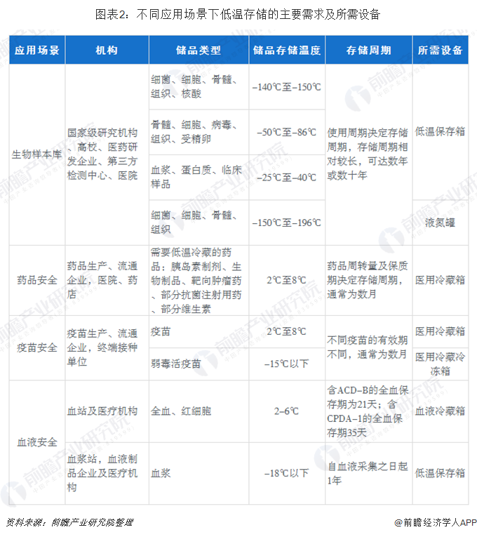 图表2:不同应用场景下低温存储的主要需求及所需设备