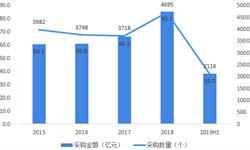 2019年上半年全国电梯采购市场规模与发展趋势分析 旧楼加装采购市场前景广阔【组图】