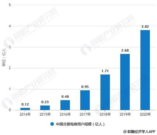 2014-2020年中国分期电商用户规模统计情况及预测